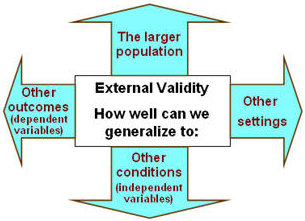 external-validity
