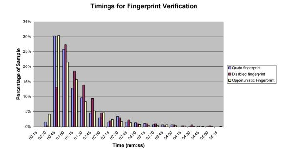 Fingerprint Concerns: Performance, Usability, and Acceptance of ...